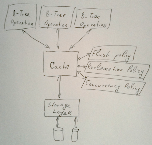 RethinkDB internals: the caching architecture